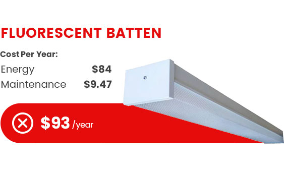 fluorescent batten cost per year